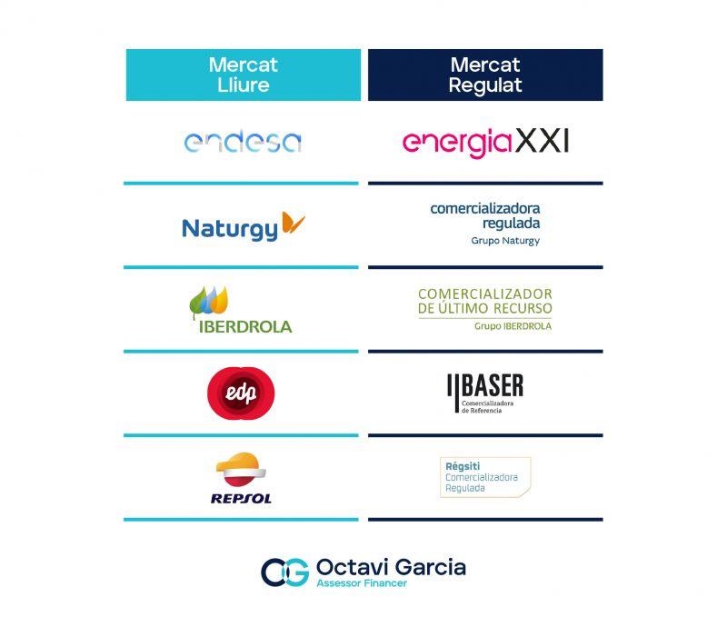 Mercat Lliure: Endesa, Naturgy, Iberdrola, EDP, Repsol. Mercat regulat: Energia 21, Comercializadora Regulada Grupo Naturgy, Comercializadora de Último Recurso Grupo Iberdrola, Baser, Régsiti