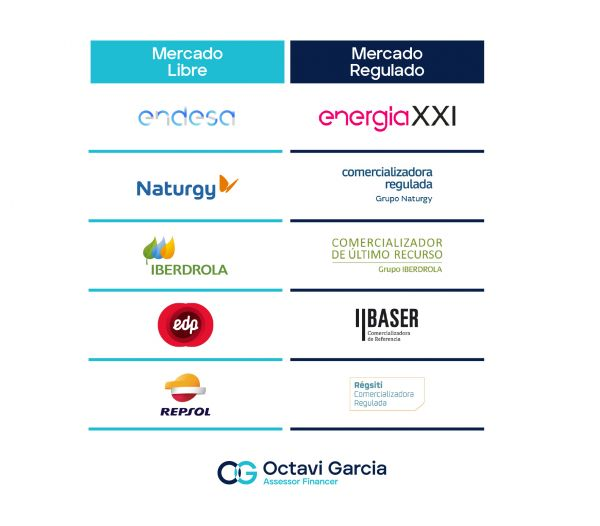 Mercado Libre: Endesa, Naturgy, Iberdrola, EDP, Repsol. Mercado regulado: Energia XXI, Comercializador Regulada Naturgy, Comercializadora de Último Recurso Ibredrola, Baser, Régsiti